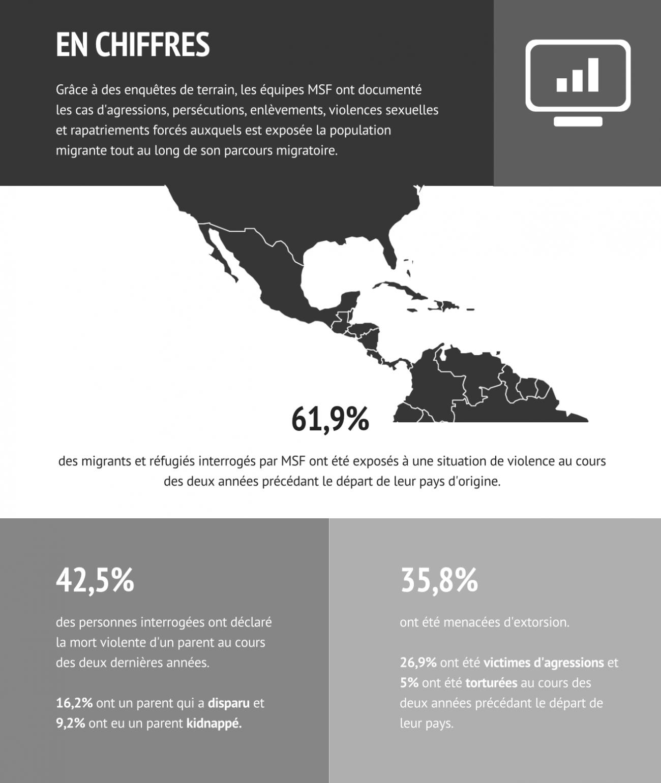Les données MSF sont basées sur 480 entretiens et témoignages de migrants et de demandeurs d'asile d'Amérique centrale, les expériences du personnel de MSF et les données médicales de plus de 26 000 personnes aidées le long de la route migratoire à travers le Mexique au cours des neuf premiers mois de 2019. Source: No Way Out, MSF 2020.