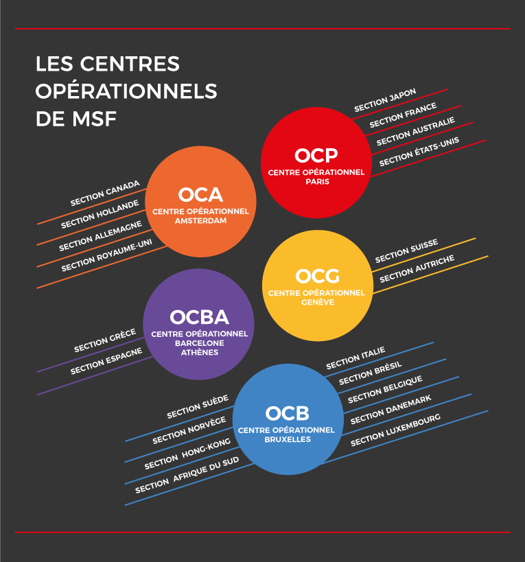 Centres opérationnels MSF