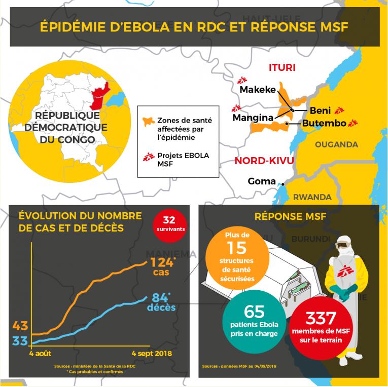 Épidémie d'Ebola et réponse MSF. 4 sept. 2018.
