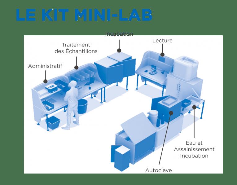 Schéma du Mini-Lab avec les différents environnements qui le composent.  © MSF