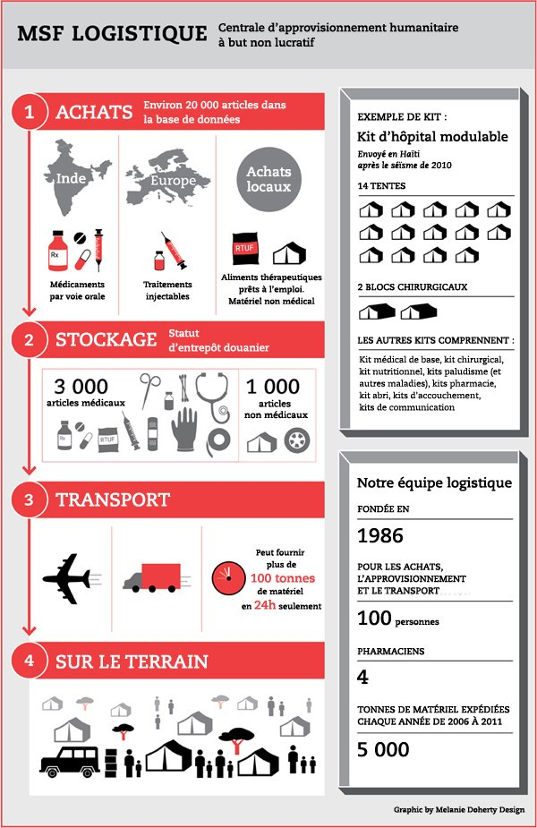 MSF Logistique