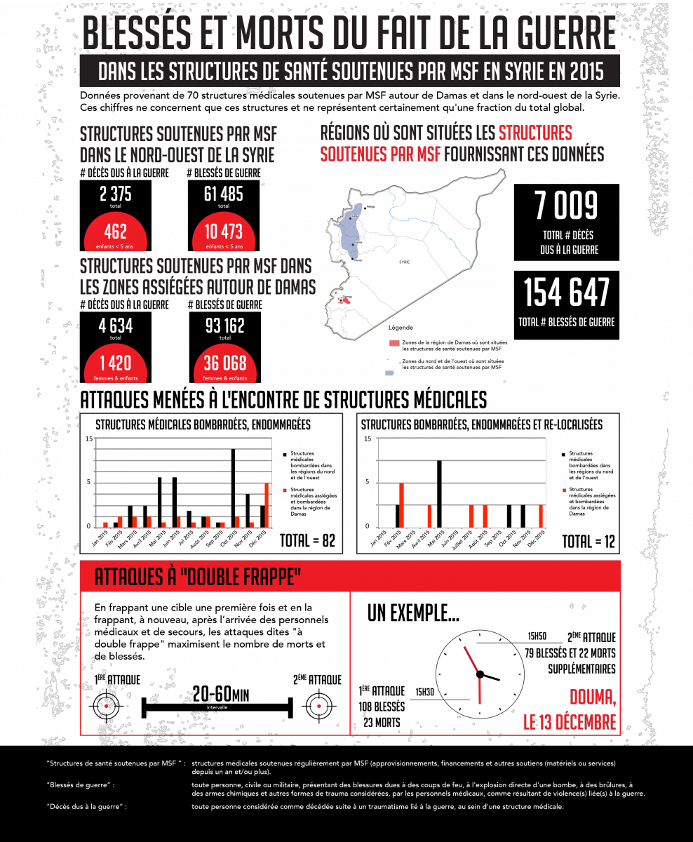 Infographie Syrie 2015