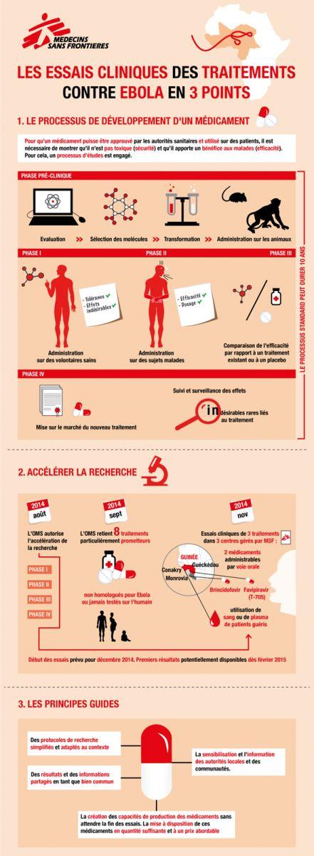 infog essais cliniques ebola